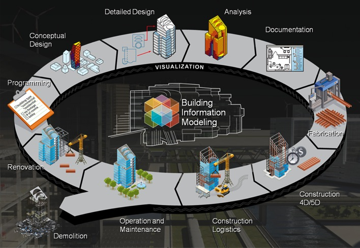 Buildipedia-BIM